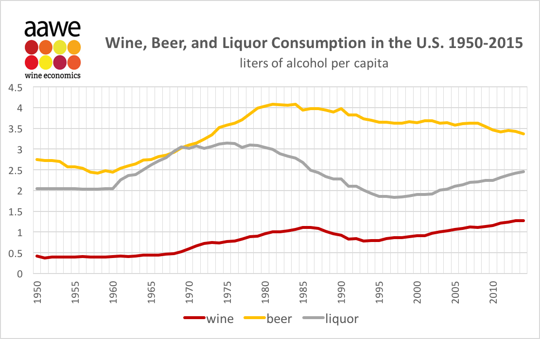 Wine, Beer and Liquor Consumption in the US 1950-2015